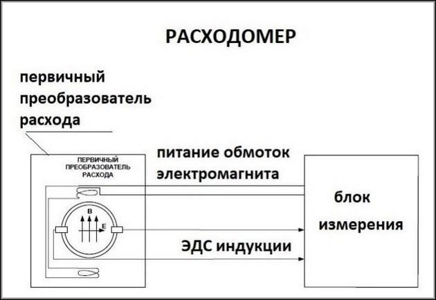 Схема подключения электромагнитного счетчика
