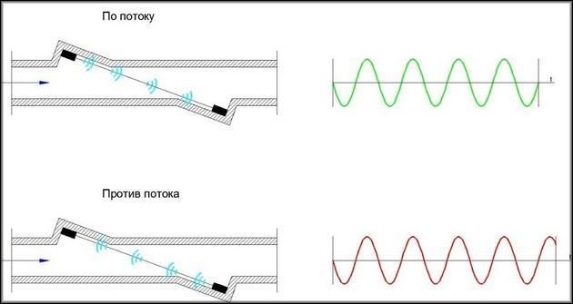 Принцип работы ультразвукового счетчика