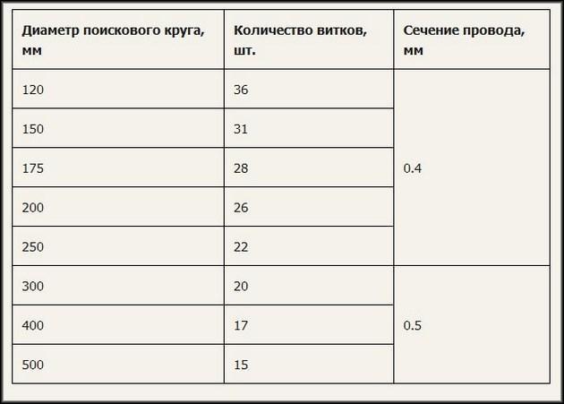 Список диаметров и витков
