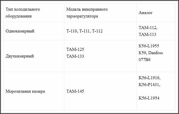 Модели терморегуляторов