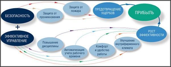 Функции СКУД