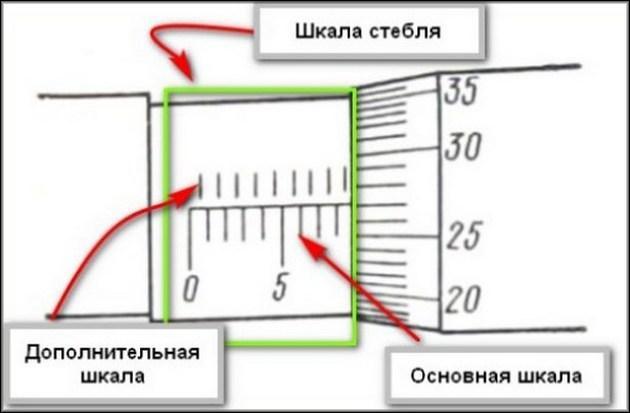 Шкалы микрометра